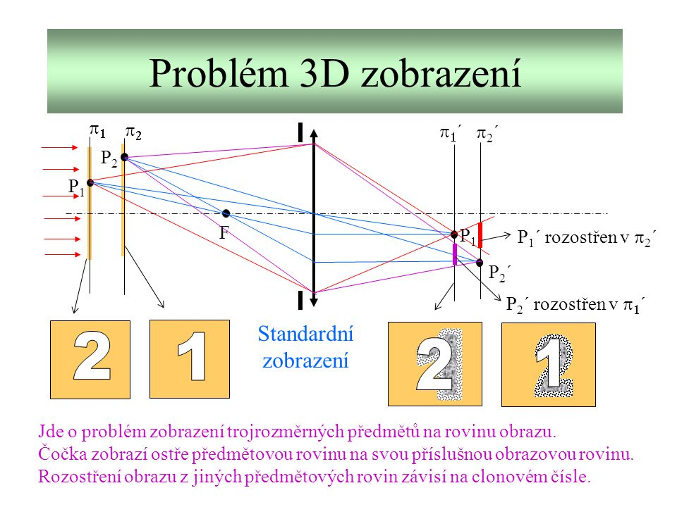 Problém 3D zobrazení   ´´ 2´2´ F P1P1 P2P2 P2´P2´ P1´P1´ P 1 ´ rozostřen v  2 ´ P 2 ´ rozostřen v   ´ Jde o problém zobrazení trojroz