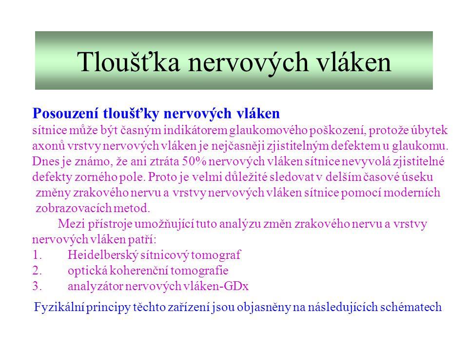 Tloušťka nervových vláken Posouzení tloušťky nervových vláken sítnice může být časným indikátorem glaukomového poškození, protože úbytek axonů vrstvy