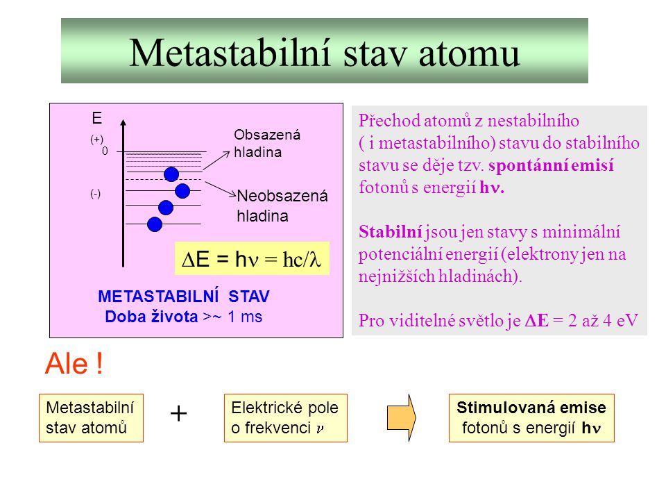 Metastabilní stav atomu E 0 (+) (-) Obsazená hladina Neobsazená hladina METASTABILNÍ STAV Doba života >~ 1 ms  E = h  = hc/ Přechod atomů z nestabil