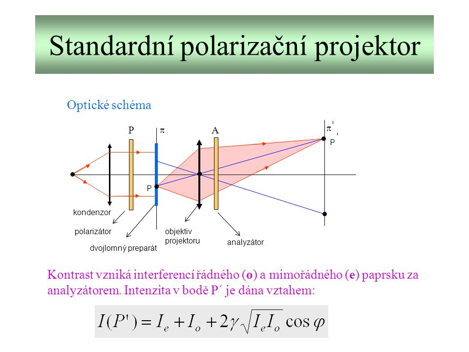 Standardní polarizační projektor kondenzor P dvojlomný preparát objektiv projektoru   P polarizátor analyzátor Optické schéma PA Kontrast vzniká int