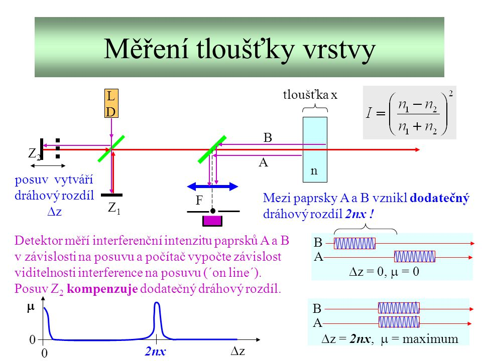 Měření tloušťky vrstvy LDLD Z1Z1 Z2Z2 posuv tloušťka x F B A n Mezi paprsky A a B vznikl dodatečný dráhový rozdíl 2nx ! posuv vytváří dráhový rozdíl 