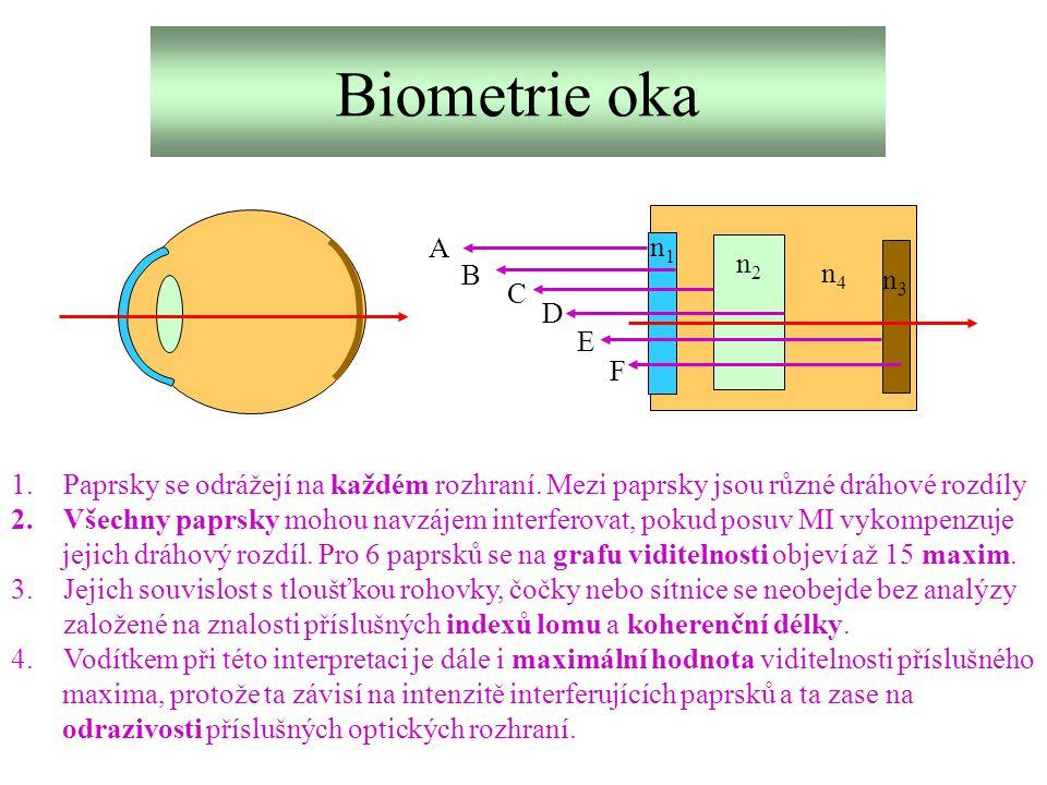 Biometrie oka n1n1 n2n2 n3n3 n4n4 A B C D E F 1.Paprsky se odrážejí na každém rozhraní. Mezi paprsky jsou různé dráhové rozdíly 2.Všechny paprsky moho
