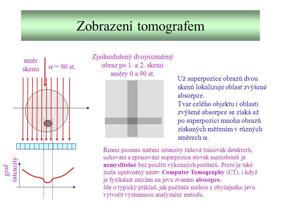 Zobrazení tomografem graf intenzity Zjednodušený dvojrozměrný obraz po 1. a 2. skenu směry 0 a 90 st. směr skenu  = 90 st. Už superpozice obrazů dvou