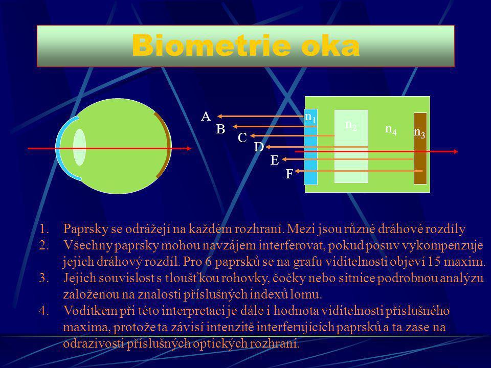 Biometrie oka n1n1 n2n2 n3n3 n4n4 A B C D E F 1.Paprsky se odrážejí na každém rozhraní. Mezi jsou různé dráhové rozdíly 2.Všechny paprsky mohou navzáj