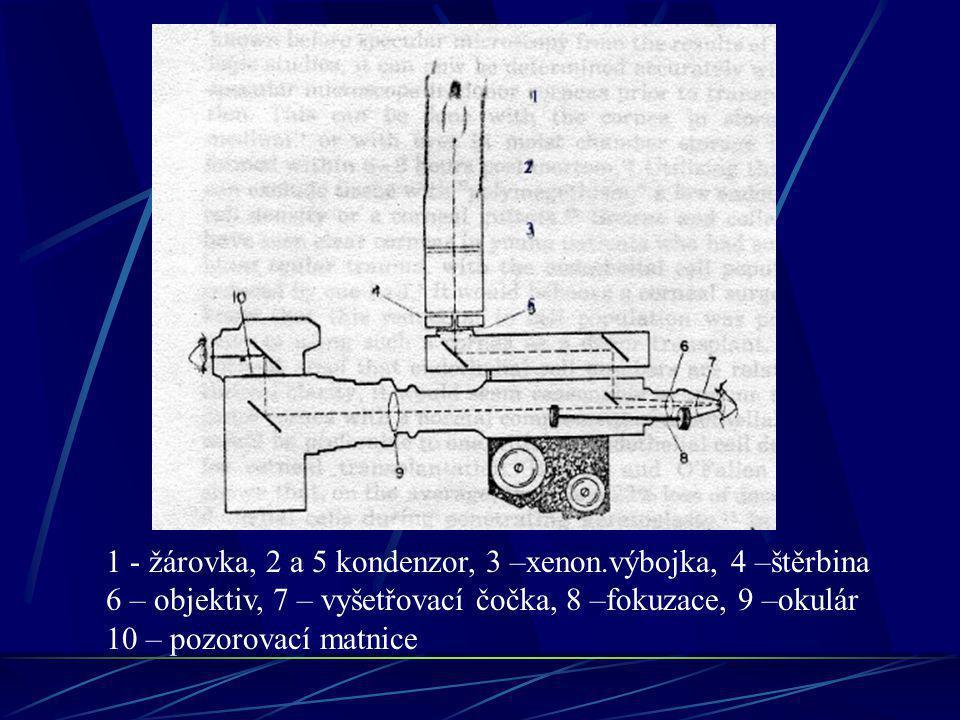 1 - žárovka, 2 a 5 kondenzor, 3 –xenon.výbojka, 4 –štěrbina 6 – objektiv, 7 – vyšetřovací čočka, 8 –fokuzace, 9 –okulár 10 – pozorovací matnice