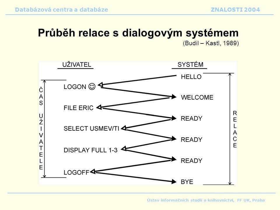 Průběh relace s dialogovým systémem (Budil – Kastl, 1989) Databázová centra a databáze ZNALOSTI 2004 Ústav informačních studií a knihovnictví, FF UK, Praha