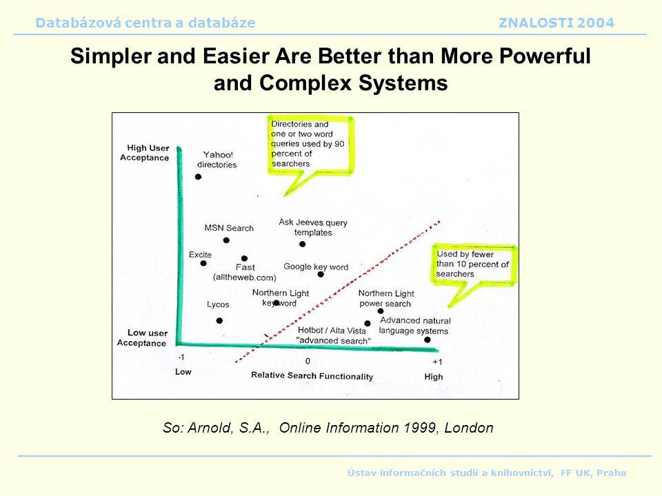 Databázová centra a databáze ZNALOSTI 2004 Ústav informačních studií a knihovnictví, FF UK, Praha So: Arnold, S.A., Online Information 1999, London Simpler and Easier Are Better than More Powerful and Complex Systems
