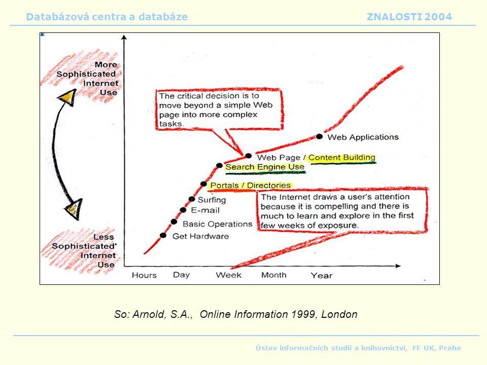 Databázová centra a databáze ZNALOSTI 2004 Ústav informačních studií a knihovnictví, FF UK, Praha So: Arnold, S.A., Online Information 1999, London