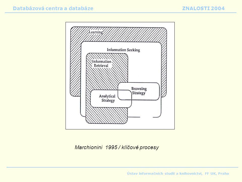 Databázová centra a databáze ZNALOSTI 2004 Ústav informačních studií a knihovnictví, FF UK, Praha Marchionini 1995 / klíčové procesy