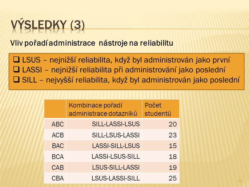 Kombinace pořadí administrace dotazníků Počet studentů ABCSILL-LASSI-LSUS20 ACBSILL-LSUS-LASSI23 BACLASSI-SILL-LSUS15 BCALASSI-LSUS-SILL18 CABLSUS-SILL-LASSI19 CBALSUS-LASSI-SILL25 Vliv pořadí administrace nástroje na reliabilitu  LSUS – nejnižší reliabilita, když byl administrován jako první  LASSI – nejnižší reliabilita při administrování jako poslední  SILL – nejvyšší reliabilita, když byl administrován jako poslední 11