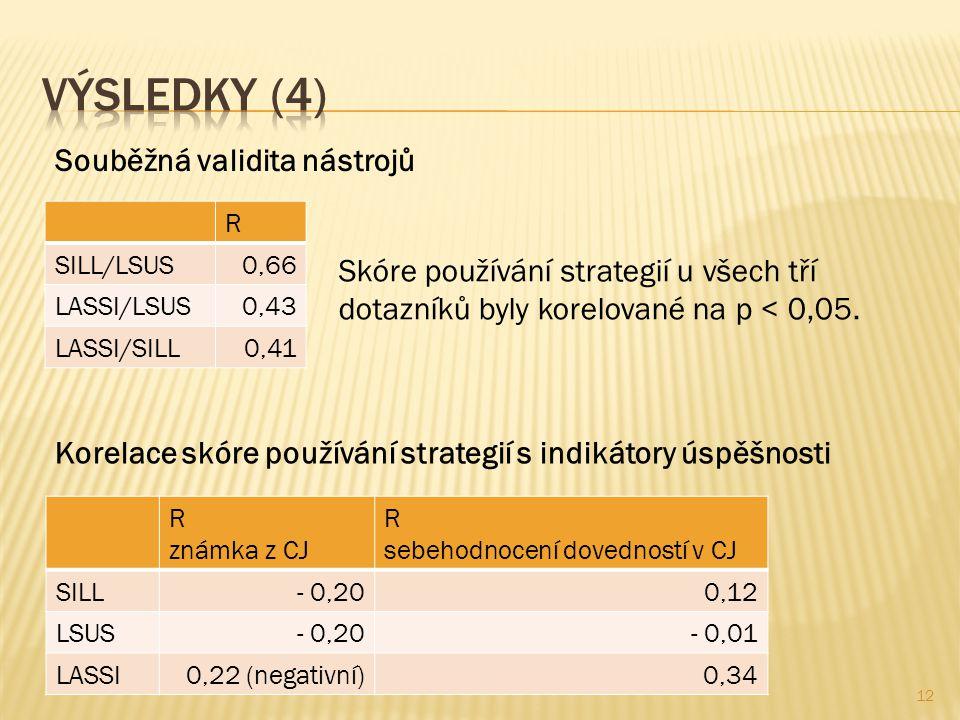 R SILL/LSUS0,66 LASSI/LSUS0,43 LASSI/SILL0,41 Souběžná validita nástrojů Skóre používání strategií u všech tří dotazníků byly korelované na p < 0,05.