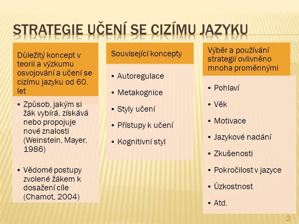 Důležitý koncept v teorii a výzkumu osvojování a učení se cizímu jazyku od 60.