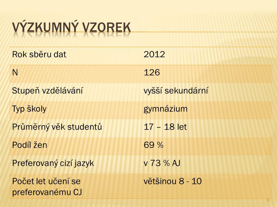 Rok sběru dat2012 N126 Stupeň vzdělávánívyšší sekundární Typ školygymnázium Průměrný věk studentů17 – 18 let Podíl žen69 % Preferovaný cizí jazykv 73 % AJ Počet let učení se preferovanému CJ většinou 8 - 10 8