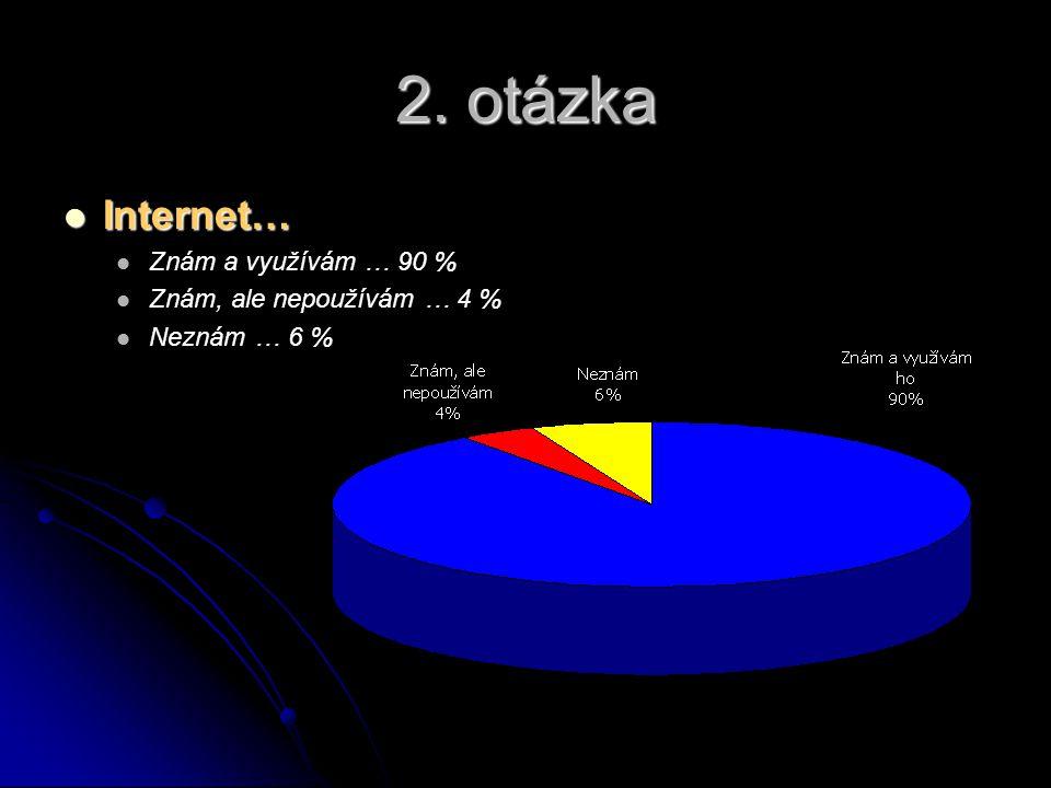 2. otázka Internet… Internet… Znám a využívám … 90 % Znám, ale nepoužívám … 4 % Neznám … 6 %