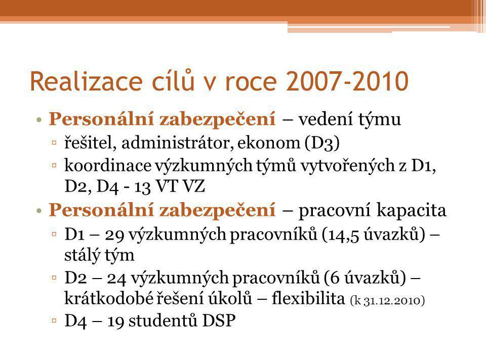 Realizace cílů v roce 2007-2010 Personální zabezpečení – vedení týmu ▫řešitel, administrátor, ekonom (D3) ▫koordinace výzkumných týmů vytvořených z D1, D2, D4 - 13 VT VZ Personální zabezpečení – pracovní kapacita ▫D1 – 29 výzkumných pracovníků (14,5 úvazků) – stálý tým ▫D2 – 24 výzkumných pracovníků (6 úvazků) – krátkodobé řešení úkolů – flexibilita (k 31.12.2010) ▫D4 – 19 studentů DSP