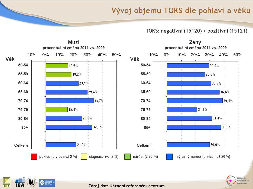 Vývoj objemu TOKS dle pohlaví a věku 50-54 55-59 60-64 65-69 70-74 75-79 80-84 85+ Celkem TOKS: negativní (15120) + pozitivní (15121) Muži procentuáln