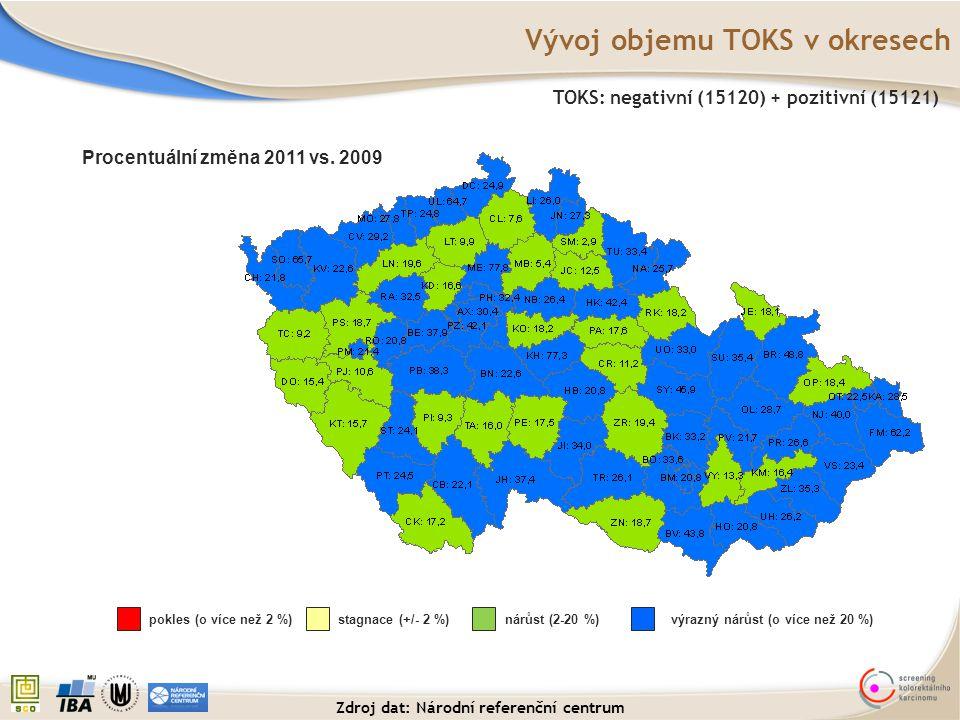 Vývoj objemu TOKS v okresech TOKS: negativní (15120) + pozitivní (15121) Procentuální změna 2011 vs. 2009 pokles (o více než 2 %)stagnace (+/- 2 %)nár