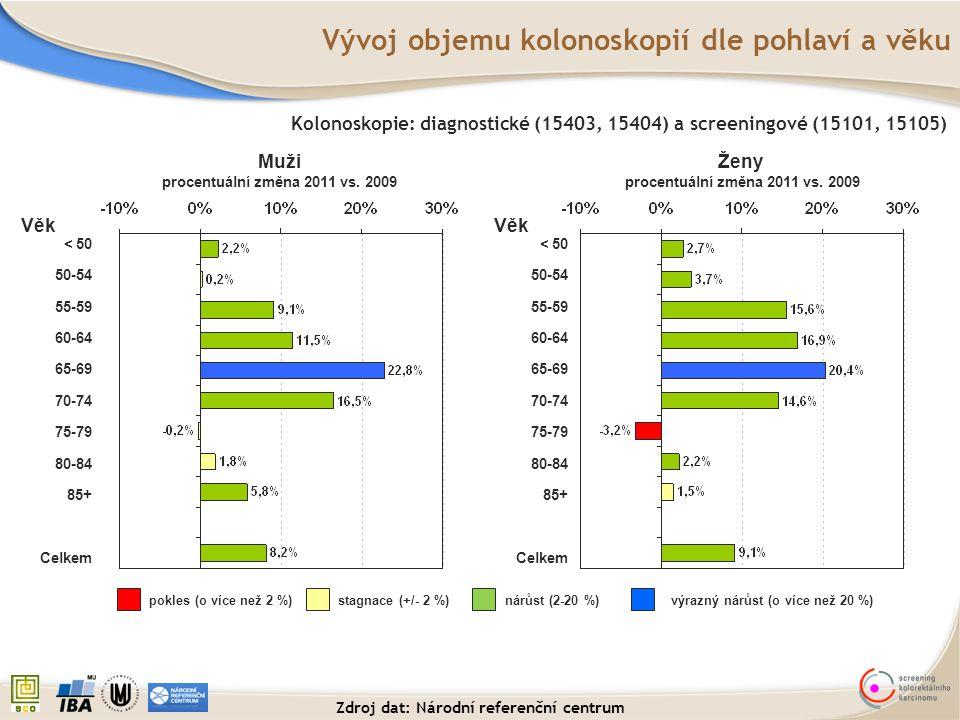 Vývoj objemu kolonoskopií dle pohlaví a věku < 50 50-54 55-59 60-64 65-69 70-74 75-79 80-84 85+ Celkem Kolonoskopie: diagnostické (15403, 15404) a scr