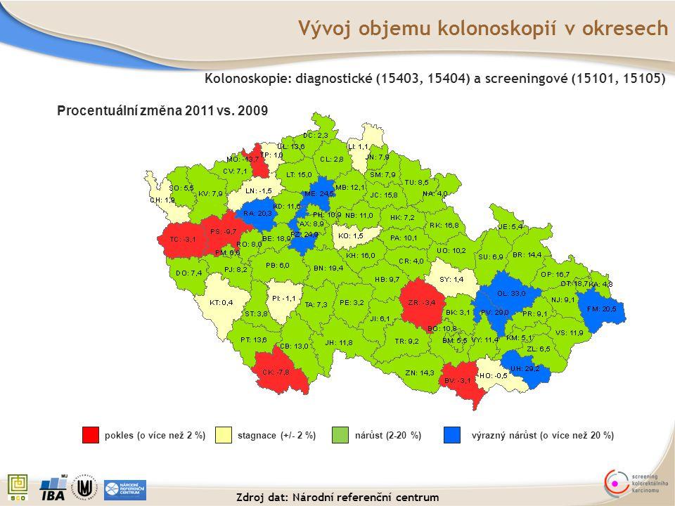 Vývoj objemu kolonoskopií v okresech Procentuální změna 2011 vs. 2009 Kolonoskopie: diagnostické (15403, 15404) a screeningové (15101, 15105) pokles (
