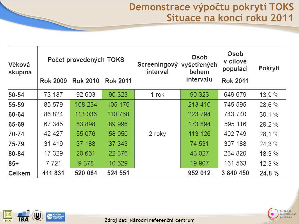Demonstrace výpočtu pokrytí TOKS Situace na konci roku 2011 Věková skupina Počet provedených TOKS Screeningový interval Osob vyšetřených během interva