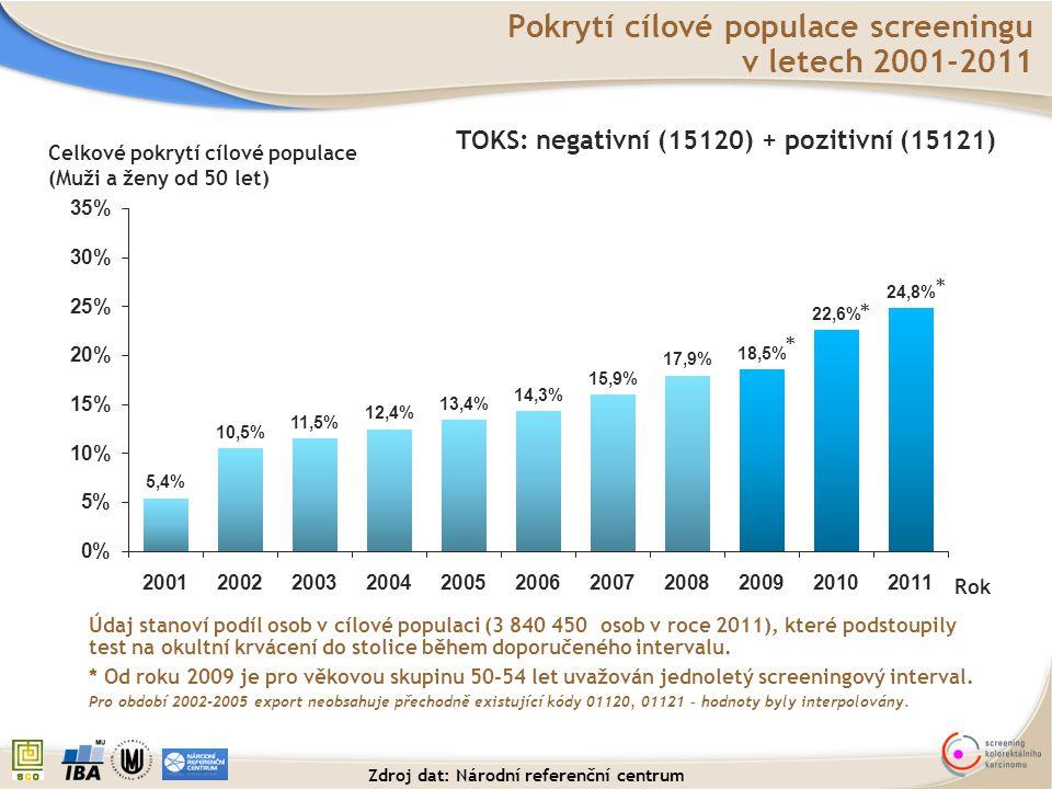 Rok Celkové pokrytí cílové populace (Muži a ženy od 50 let) Pokrytí cílové populace screeningu v letech 2001-2011 TOKS: negativní (15120) + pozitivní
