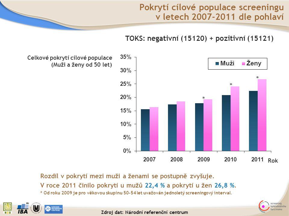 Rok Celkové pokrytí cílové populace (Muži a ženy od 50 let) Pokrytí cílové populace screeningu v letech 2007-2011 dle pohlaví TOKS: negativní (15120)