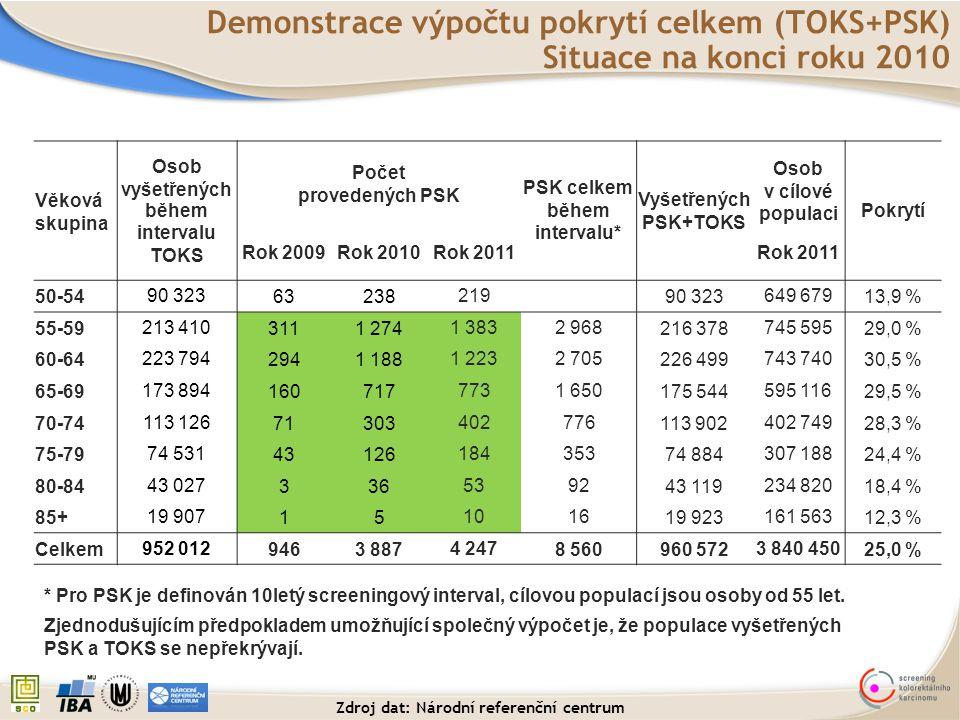 Demonstrace výpočtu pokrytí celkem (TOKS+PSK) Situace na konci roku 2010 Věková skupina Osob vyšetřených během intervalu TOKS Počet provedených PSK PS
