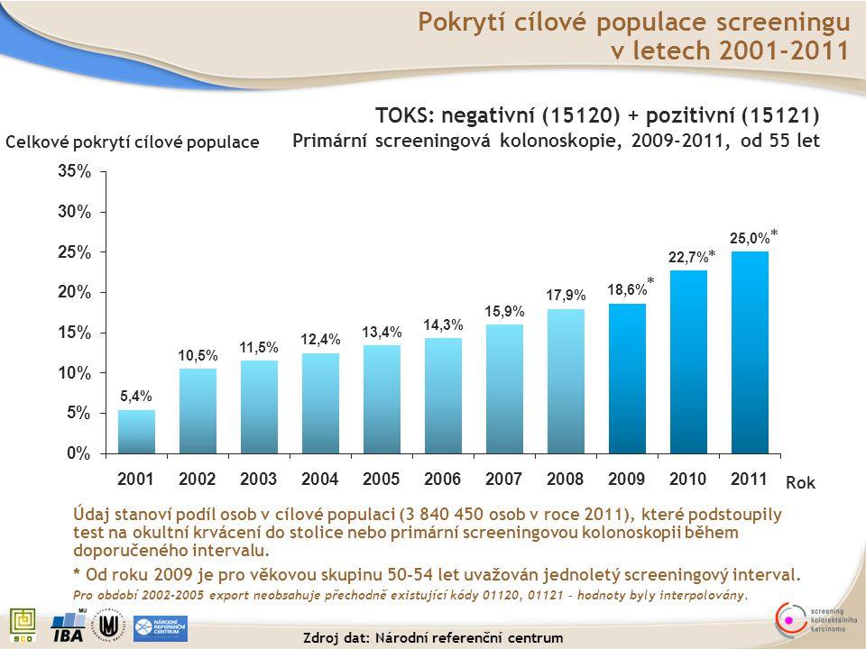 Celkové pokrytí cílové populace Pokrytí cílové populace screeningu v letech 2001-2011 TOKS: negativní (15120) + pozitivní (15121) Primární screeningov