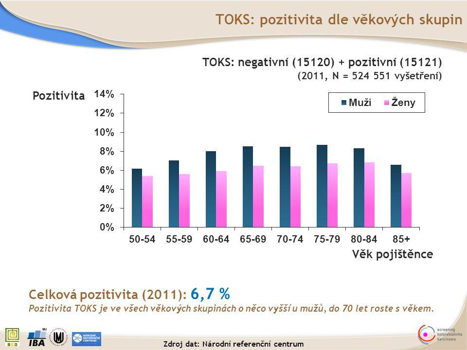 TOKS: pozitivita dle věkových skupin Pozitivita Celková pozitivita (2011): 6,7 % Pozitivita TOKS je ve všech věkových skupinách o něco vyšší u mužů, d