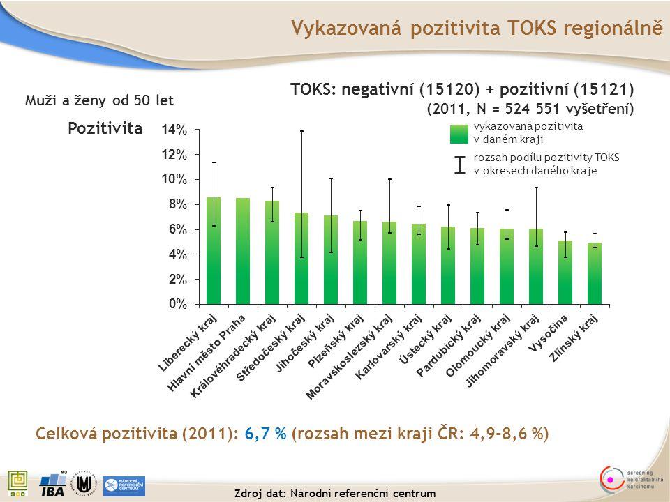 Vykazovaná pozitivita TOKS regionálně Celková pozitivita (2011): 6,7 % (rozsah mezi kraji ČR: 4,9-8,6 %) Pozitivita rozsah podílu pozitivity TOKS v ok