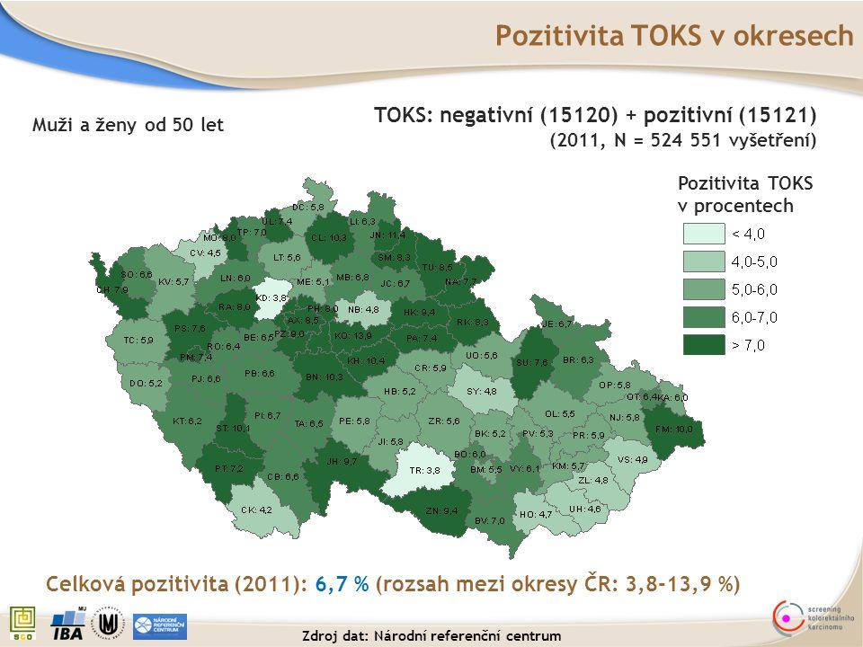 Pozitivita TOKS v okresech Pozitivita TOKS v procentech Muži a ženy od 50 let Celková pozitivita (2011): 6,7 % (rozsah mezi okresy ČR: 3,8-13,9 %) TOK