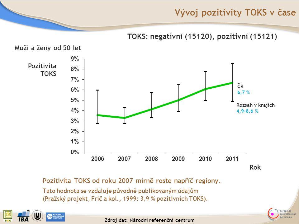 Vývoj pozitivity TOKS v čase Pozitivita TOKS od roku 2007 mírně roste napříč regiony. Tato hodnota se vzdaluje původně publikovaným údajům (Pražský pr