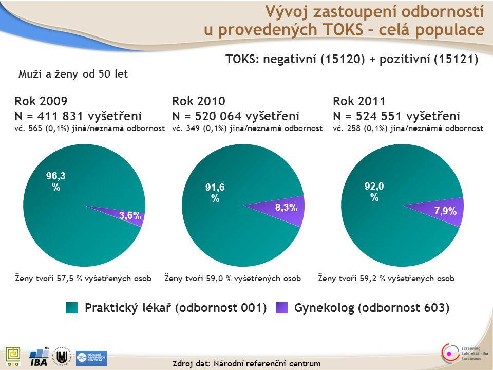 Vývoj zastoupení odborností u provedených TOKS – celá populace TOKS: negativní (15120) + pozitivní (15121) Rok 2009 N = 411 831 vyšetření vč. 565 (0,1