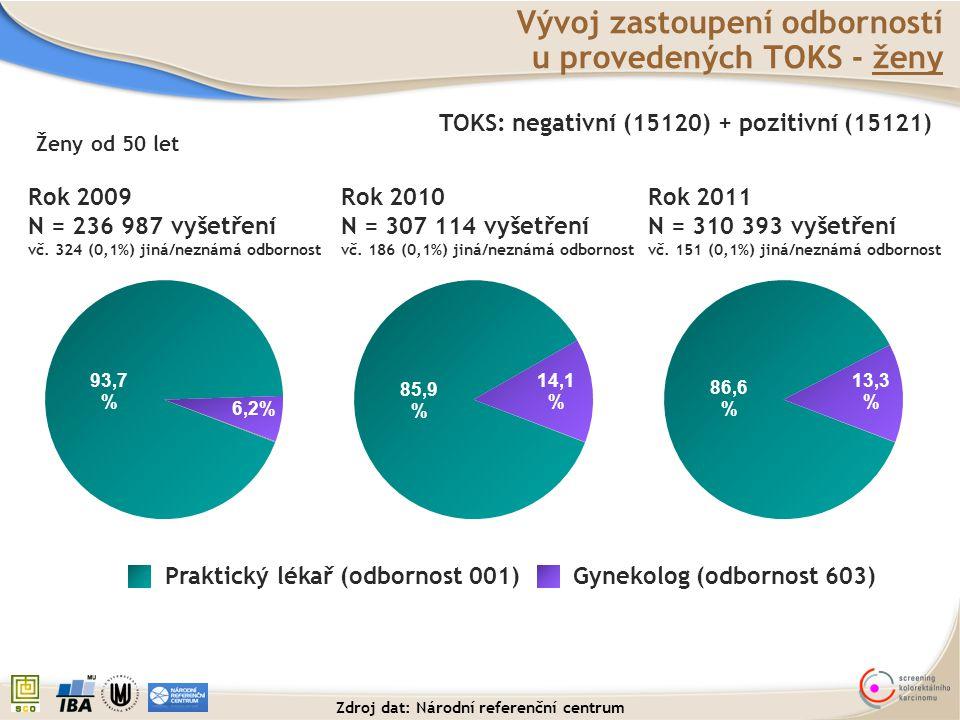 Vývoj zastoupení odborností u provedených TOKS - ženy TOKS: negativní (15120) + pozitivní (15121) Ženy od 50 let Rok 2009 N = 236 987 vyšetření vč. 32