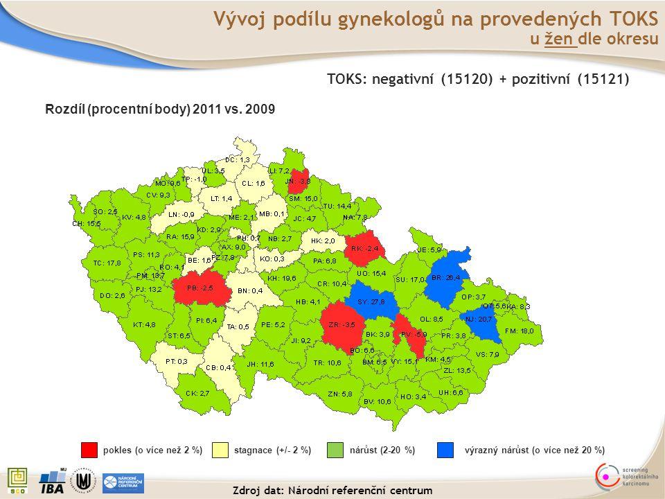 Vývoj podílu gynekologů na provedených TOKS u žen dle okresu Rozdíl (procentní body) 2011 vs. 2009 pokles (o více než 2 %)stagnace (+/- 2 %)nárůst (2-