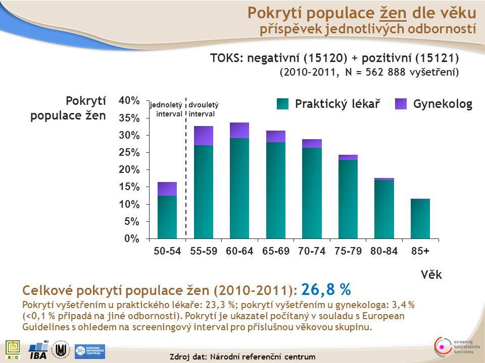 Pokrytí populace žen dle věku příspěvek jednotlivých odborností Pokrytí populace žen Věk Praktický lékař Gynekolog TOKS: negativní (15120) + pozitivní