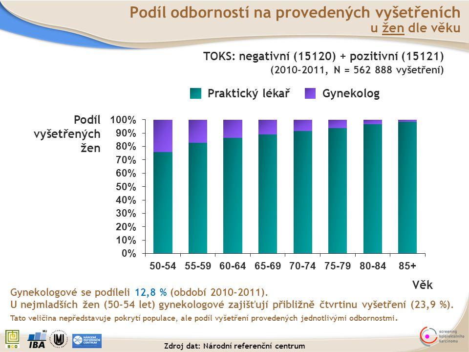 Podíl vyšetřených žen Věk Praktický lékařGynekolog Podíl odborností na provedených vyšetřeních u žen dle věku Gynekologové se podíleli 12,8 % (období