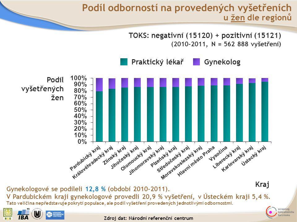 Podíl vyšetřených žen Podíl odborností na provedených vyšetřeních u žen dle regionů Kraj Praktický lékařGynekolog Gynekologové se podíleli 12,8 % (obd