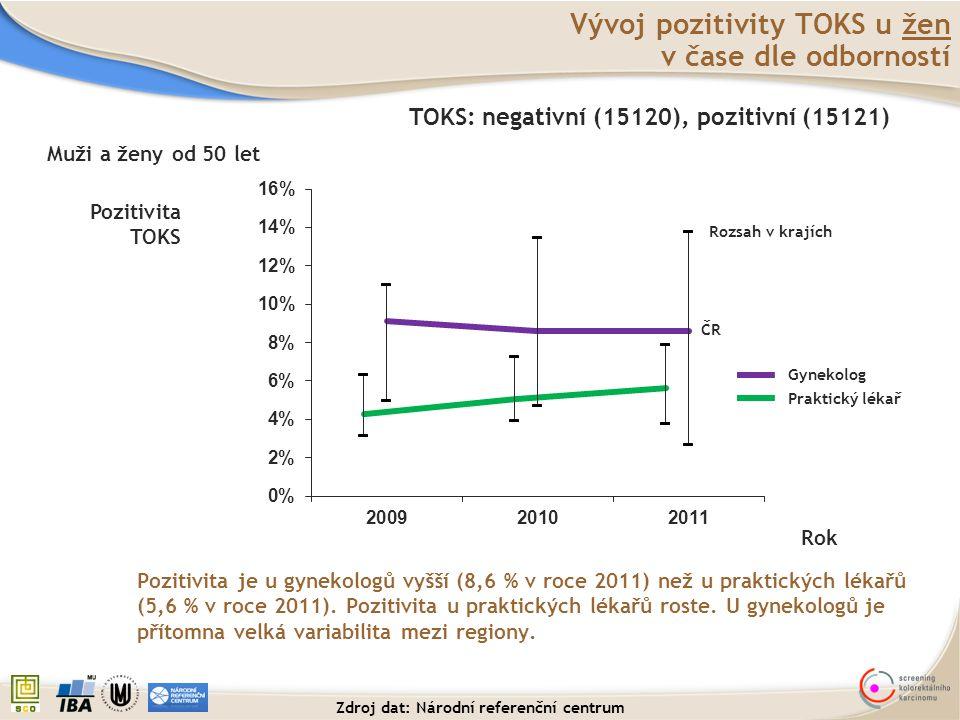 Vývoj pozitivity TOKS u žen v čase dle odborností Pozitivita je u gynekologů vyšší (8,6 % v roce 2011) než u praktických lékařů (5,6 % v roce 2011). P