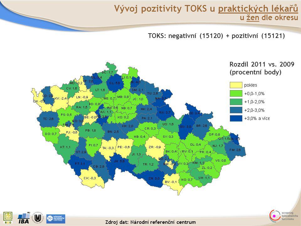Vývoj pozitivity TOKS u praktických lékařů u žen dle okresu TOKS: negativní (15120) + pozitivní (15121) Rozdíl 2011 vs. 2009 (procentní body) Zdroj da