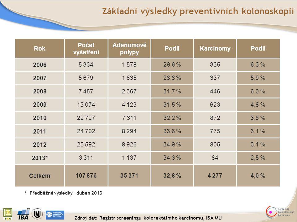 * Předběžné výsledky – duben 2013 Základní výsledky preventivních kolonoskopií Rok Počet vyšetření Adenomové polypy PodílKarcinomyPodíl 2006 5 3341 57