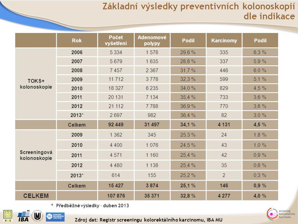 Základní výsledky preventivních kolonoskopií dle indikace Rok Počet vyšetření Adenomové polypy PodílKarcinomyPodíl TOKS+ kolonoskopie 2006 5 3341 5782