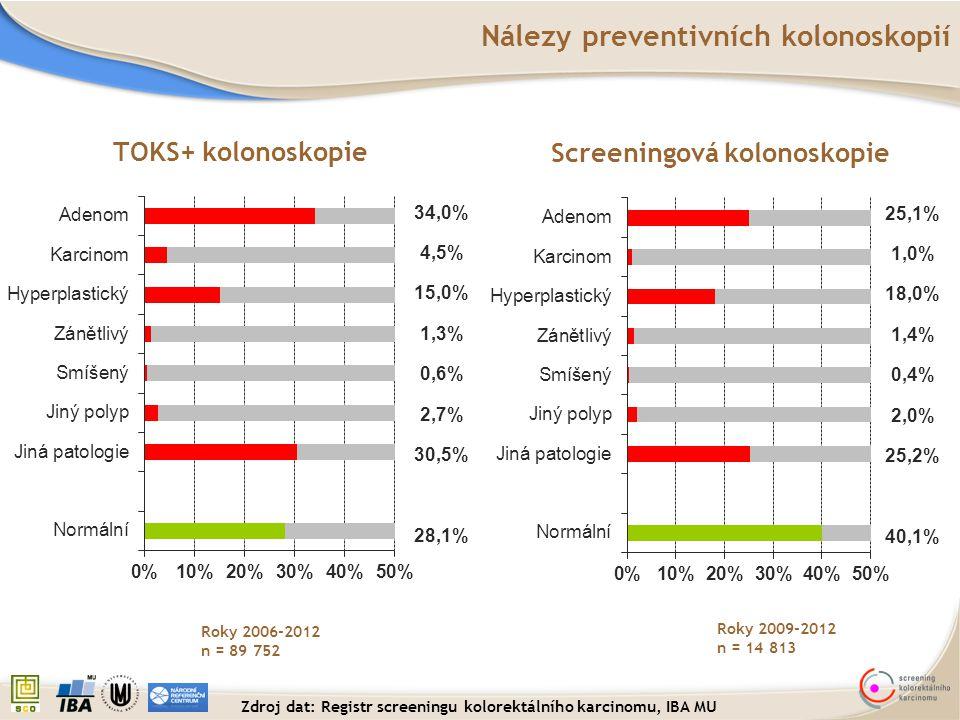 34,0% 4,5% 15,0% 1,3% 0,6% 2,7% 30,5% 28,1% Roky 2006-2012 n = 89 752 TOKS+ kolonoskopie Screeningová kolonoskopie 25,1% 1,0% 18,0% 1,4% 0,4% 2,0% 25,