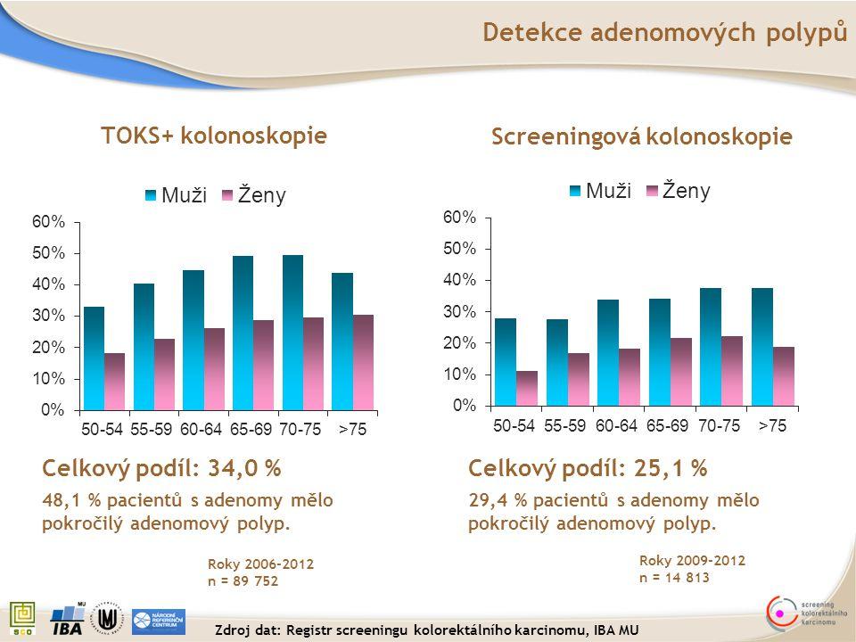 Celkový podíl: 34,0 % 48,1 % pacientů s adenomy mělo pokročilý adenomový polyp. Celkový podíl: 25,1 % 29,4 % pacientů s adenomy mělo pokročilý adenomo