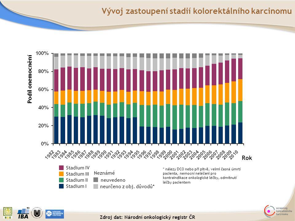 Vývoj zastoupení stadií kolorektálního karcinomu Zdroj dat: Národní onkologický registr ČR Podíl onemocnění Rok Stadium IV * nálezy DCO nebo při pitvě