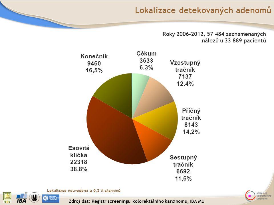 Roky 2006-2012, 57 484 zaznamenaných nálezů u 33 889 pacientů Lokalizace neuvedena u 0,2 % záznamů Lokalizace detekovaných adenomů Zdroj dat: Registr