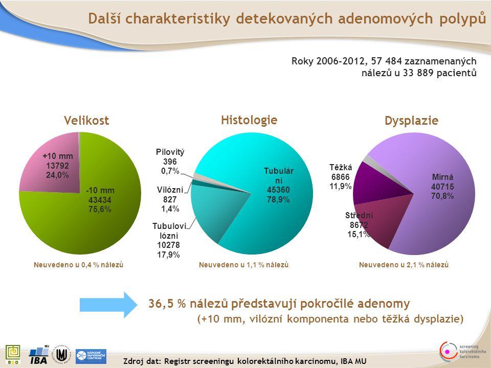 Velikost Histologie Dysplazie Neuvedeno u 0,4 % nálezů 36,5 % nálezů představují pokročilé adenomy (+10 mm, vilózní komponenta nebo těžká dysplazie) D
