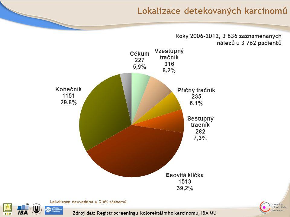 Lokalizace detekovaných karcinomů Roky 2006-2012, 3 836 zaznamenaných nálezů u 3 762 pacientů Lokalizace neuvedena u 3,6% záznamů Zdroj dat: Registr s