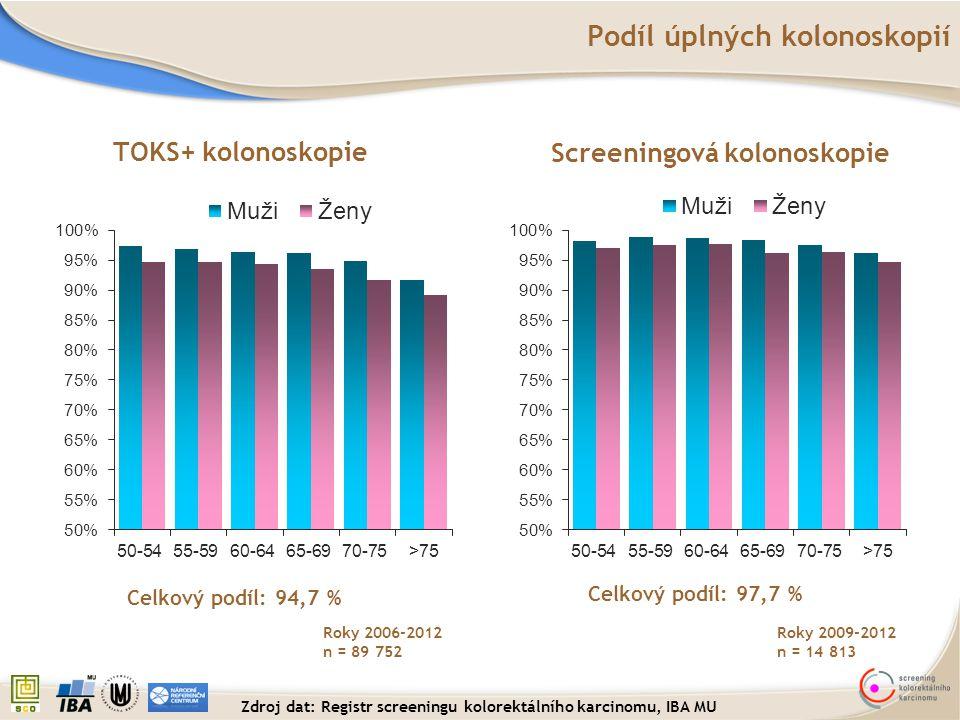 Celkový podíl: 97,7 % Celkový podíl: 94,7 % Podíl úplných kolonoskopií Roky 2006-2012 n = 89 752 TOKS+ kolonoskopie Screeningová kolonoskopie Roky 200