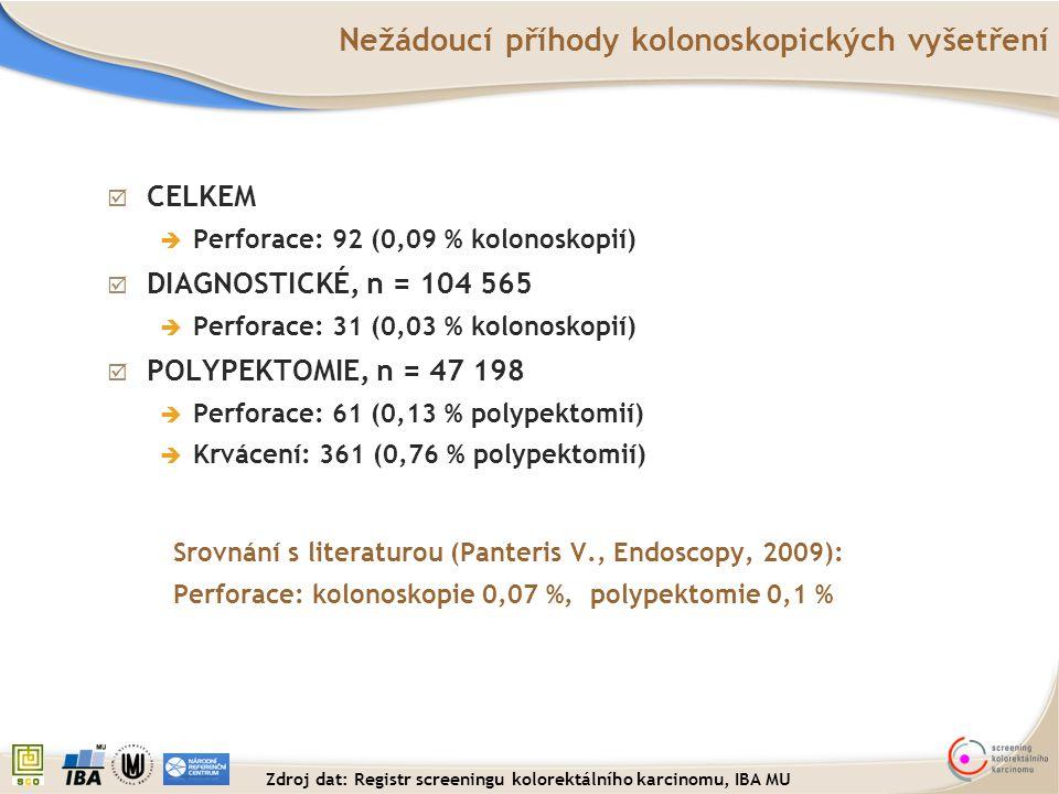  CELKEM  Perforace: 92 (0,09 % kolonoskopií)  DIAGNOSTICKÉ, n = 104 565  Perforace: 31 (0,03 % kolonoskopií)  POLYPEKTOMIE, n = 47 198  Perforac